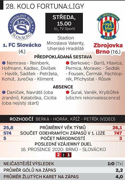 Grafika před utkáním Slovácko vs. Zbrojovka Brno