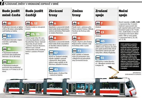 Plánované změny vbrněnské hromadné dopravě.