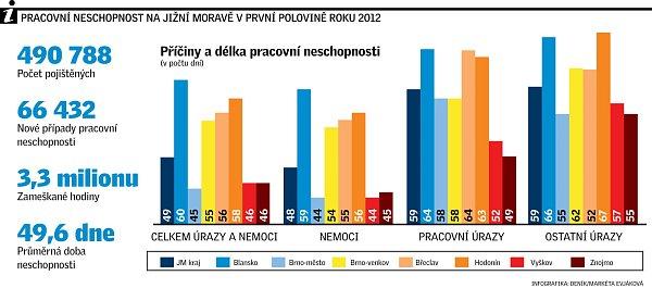 Pracovní neschopnost na jižní Moravě vprvní polovině roku 2012.
