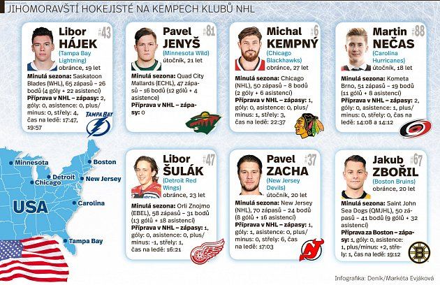 Talentovaní mladíci, kteří prošli brněnskou Kometou, Martin Nečas a Libor Hájek, si zahráli proti sobě vpřípravném utkání NHL. Infografika.