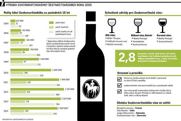 Oblíbené Svatomartinské víno zachránil chlad.