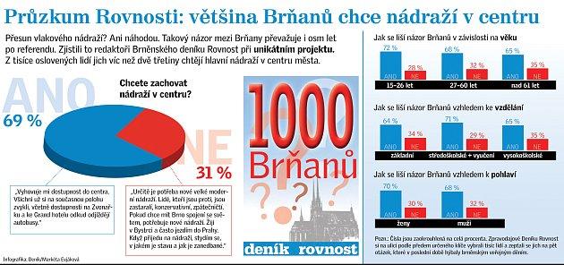 Nádraží Brno. Infografika.