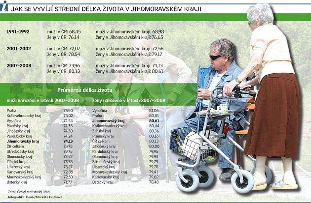 Jak se vyvíjí délka života vjihomoravském kraji