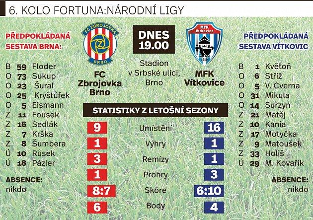 Devátá Zbrojovka se dnes od sedmi hodin večer na stadionu vSrbské ulici pokusí oprvní domácí vítězství všestém kole proti posledním Vítkovicím.