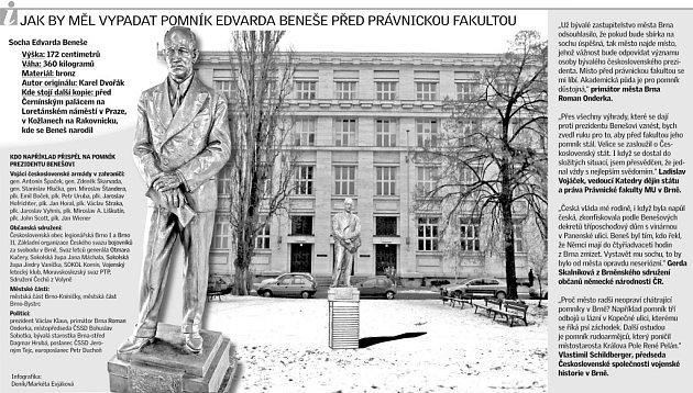 Jak by měl vypadat pomník Edvarda Beneše před právnickou fakultou.