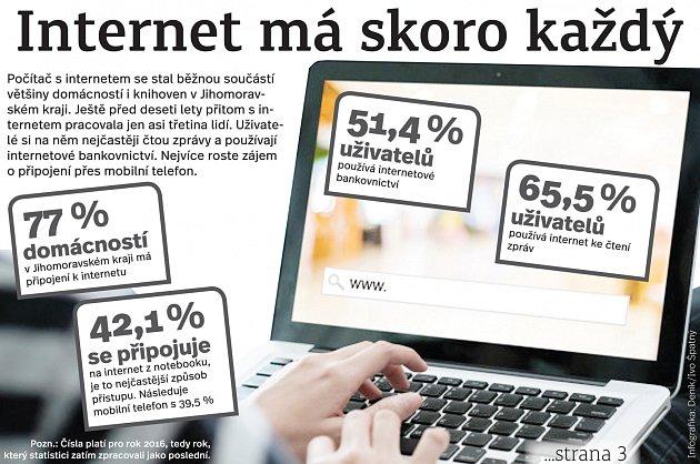 Internet má skoro každý. Infografika.