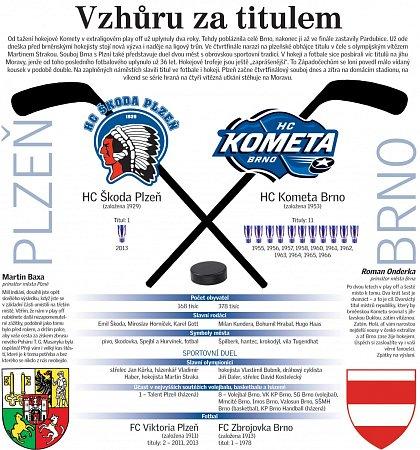 Plzeň vs. Kometa.