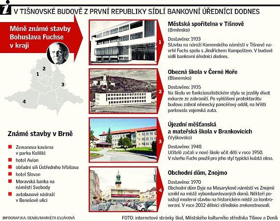 Vtišnovské budově zprvní republiky sídlí bankovní úředníci dodnes.