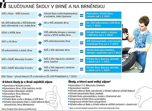 Slučované školy vBrně a na Brněnsku.