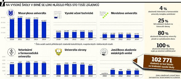 Na vysoké školy vBrně se loni hlásilo přes sto tisíc zájemců.