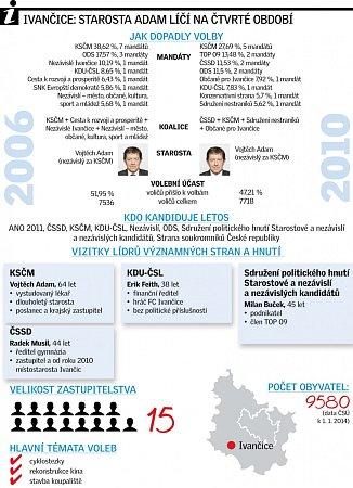 Ivančice infografika.