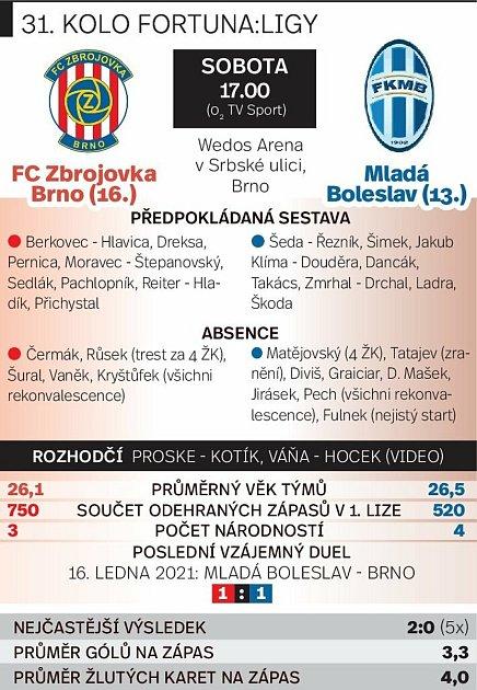 Grafika před utkáním Zbrojovka Brno vs. Mladá Boleslav.