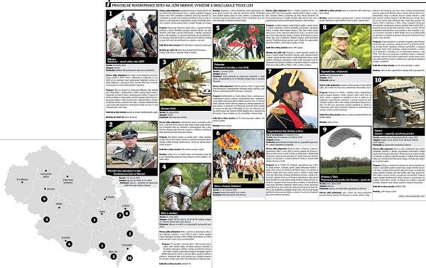 Pravidelné rekonstrukce bitev na jižní Moravě, Vysočině a okolí lákají tisíce zvědavců.
