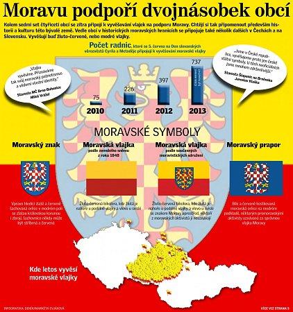 Vlajky moravské. Infografika