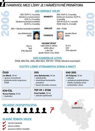 Ivanovice infografika