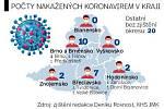 Deník Rovnost zmapoval téměř polovinu případů koronaviru na jižní Moravě evidovaných ke středečnímu večeru. Podle zjištění nejvíc nakažených pochází z Brna a Brněnska.