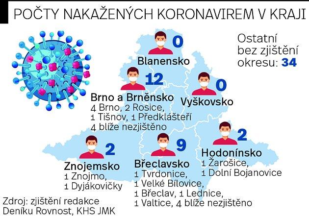 Počet nakažených koronavirem na jihu Moravy je kpáteční šesté hodině večer 59.
