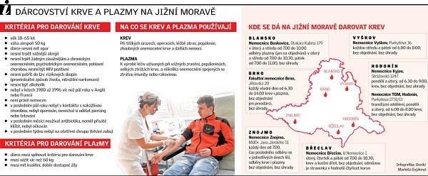 Dárcovství krve a plazmy na jižní Moravě.