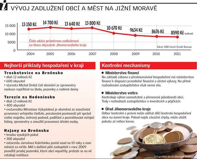 Vývoj zadlužení obcí a měst na jižní Moravě.