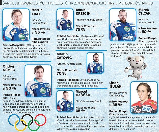 Šance jihomoravských hokejistů na zimní olympiádě. Infografika.