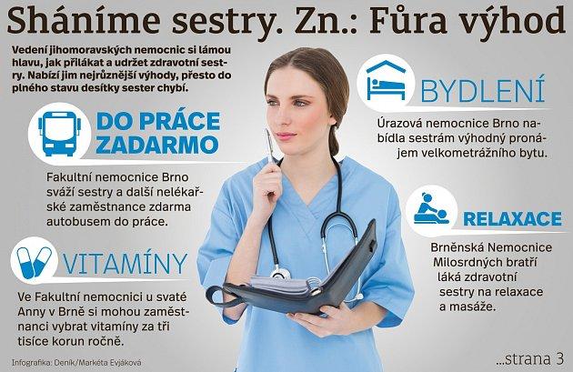 Vedení jihomoravských nemocnic láká zdravotní sestry.