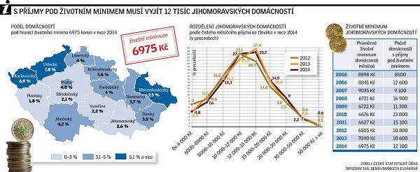 Hospodaření jihomoravských domácností.