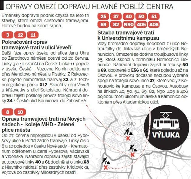 Tři velké výluky vhromadné dopravě čekají oprázdninách Brňany. Novými sady ani Veveří ulicí neprojedou tramvaje, autobusy zNetroufalek neodbočí do Jihlavské ulice.