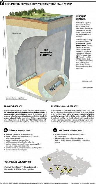 Jaderný odpad. Infografika