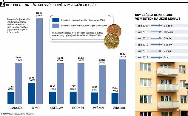 Graf deregulace na jižní Moravě.
