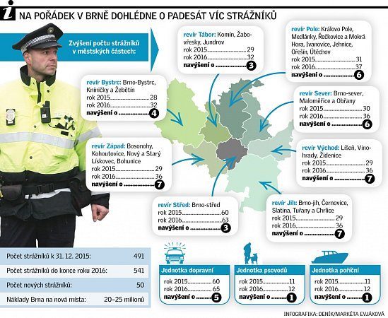 Brněnští strážníci dostávají posily.