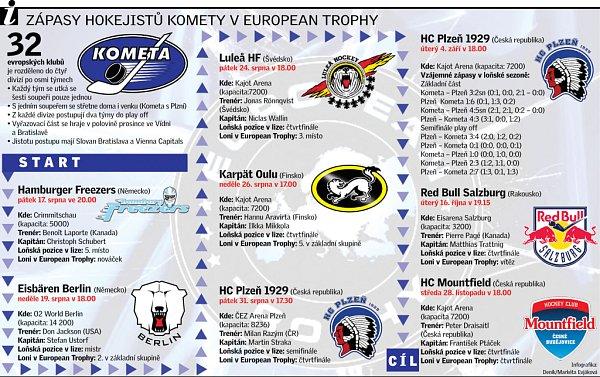 Zápasy Komety vEuropean Trophy
