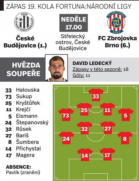 Zápas 19.kola Fortuna:Národní ligy České Budějovice - FC Zbrojovka Brno.