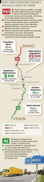 Nový úsek rakouské dálnice zrychlil cestu do Vídně. Infografika.