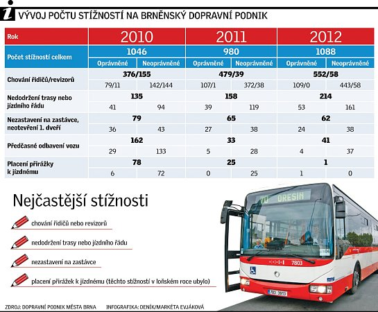 Vývoj počtu stížností na Dopravní podnik města Brna.