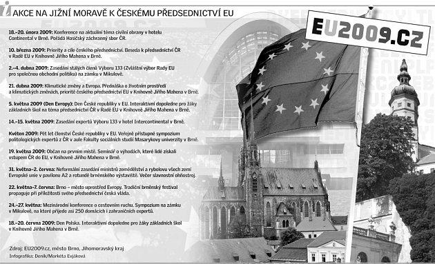 Akce související spředsednictví ČR vEU na jižní Moravě