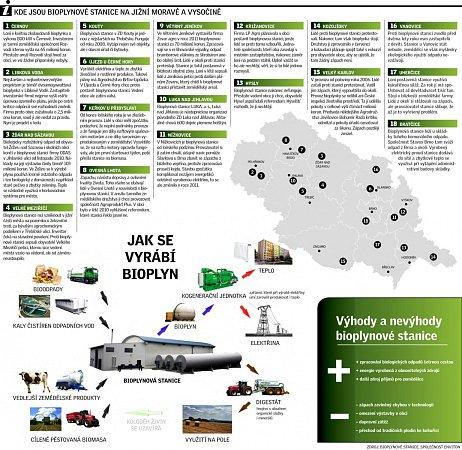 Kde jsou bioplynové stanice na jižní Moravě a Vysočině?