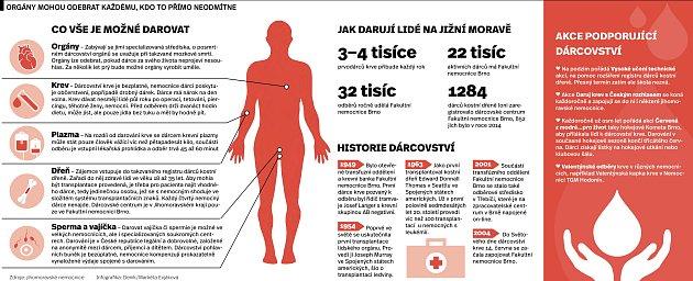 Dárcovství na jižní Moravě.