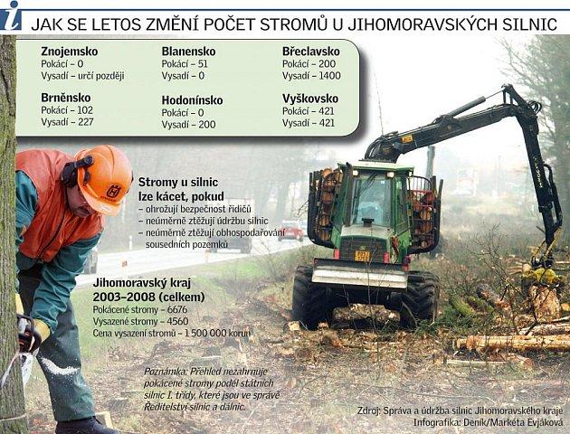 Jak se lotos změní počet stromů ujihomoravských silnic.