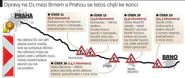 Opravy na dálnici D1 mezi Prahou a Brnem se blíží letos do finiše.