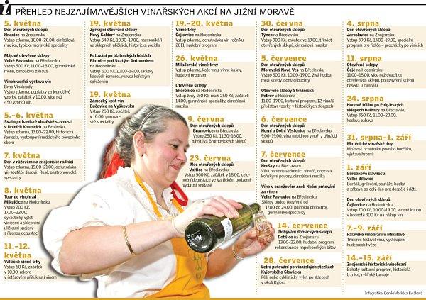 Nejzajímavější vinařské akce na jižní Moravě.