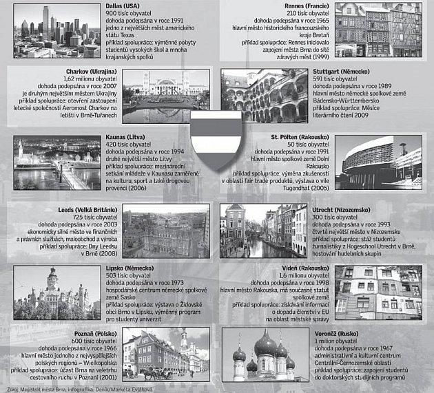 Dvanáct partnerských měst Brna.