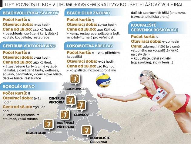 Tipy Rovnosti, kde vyzkoušet plážový volejbal.