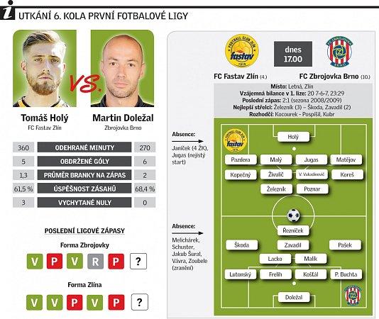 FC Fastav Zlín vs FC Zbrojovka Brno