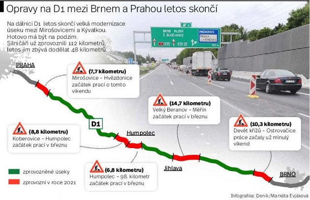 Opravy na D1 mezi Brnem a Prahou letos končí.