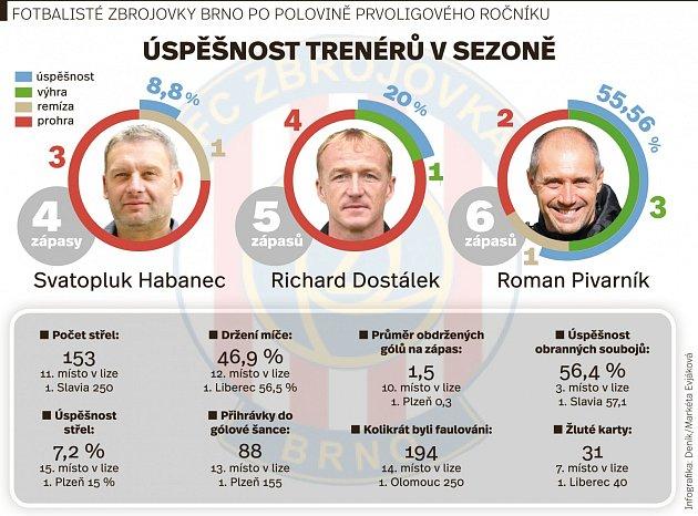 Úspěšnost trenérů Zbrojovky vsezoně. Infografika.