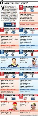 Hvězdy NHL proti Kometě.