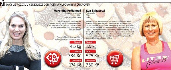 Srovnejte si vlastní výrobu a kupování vánočního cukroví.