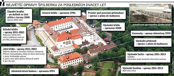 Největší opravy Špilberku za poslední dvacet let.
