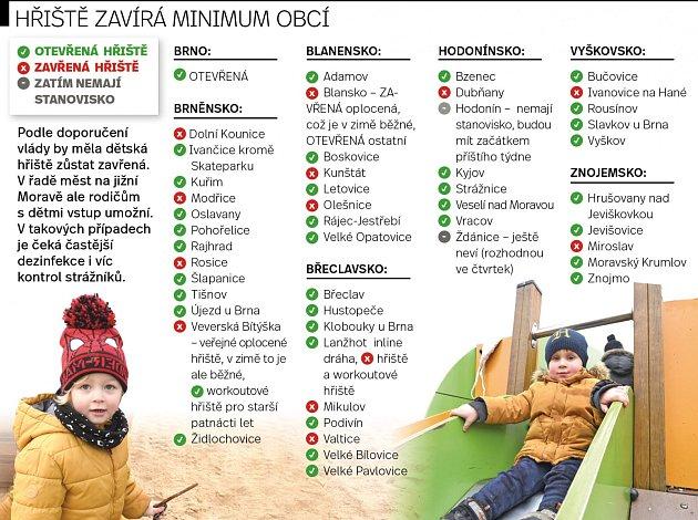 Hřiště na jižní Moravě zavírá minimum obcí.