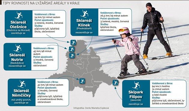 Tipy Rovnosti na lyžování vkraji. Infografika.